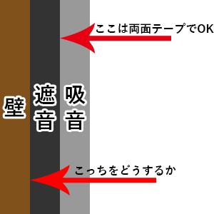 防音室の壁に遮音材をどう貼るかのイメージ