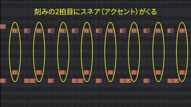 2ビートの打ち込みのピアノロール(アクセント説明)