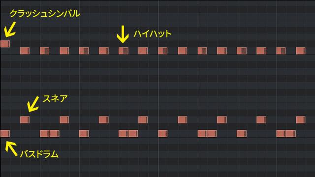 2ビートの打ち込みのピアノロール(ルーティング説明付き)